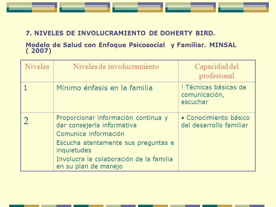 7. NIVELES DE INVOLUCRAMIENTO DE DOHERTY BIRD. Modelo de Salud con Enfoque Psicosocial y Familiar. MINSAL ( 2007) NivelesNiveles de involucramientoCap