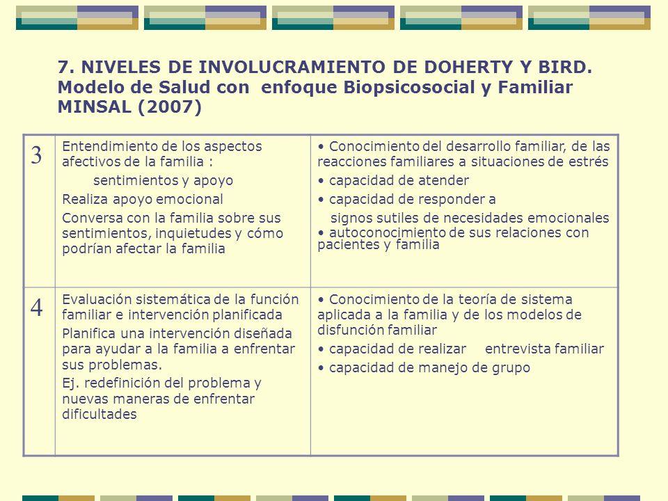 7. NIVELES DE INVOLUCRAMIENTO DE DOHERTY Y BIRD. Modelo de Salud con enfoque Biopsicosocial y Familiar MINSAL (2007) 3 Entendimiento de los aspectos a