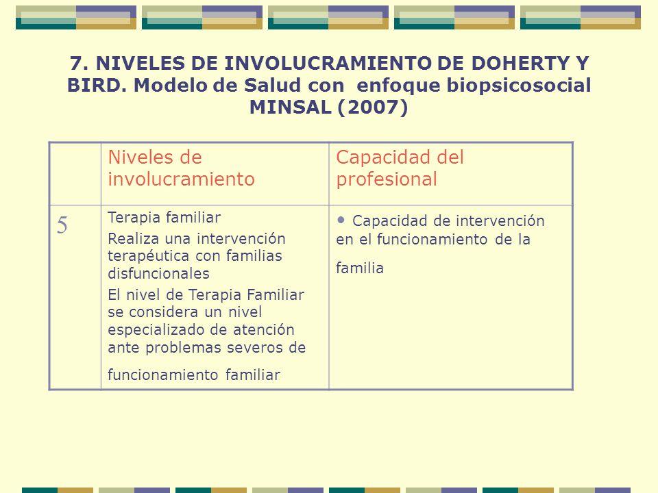 7. NIVELES DE INVOLUCRAMIENTO DE DOHERTY Y BIRD. Modelo de Salud con enfoque biopsicosocial MINSAL (2007) Niveles de involucramiento Capacidad del pro