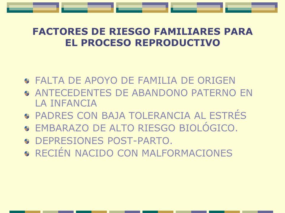 FACTORES DE RIESGO FAMILIARES PARA EL PROCESO REPRODUCTIVO FALTA DE APOYO DE FAMILIA DE ORIGEN ANTECEDENTES DE ABANDONO PATERNO EN LA INFANCIA PADRES