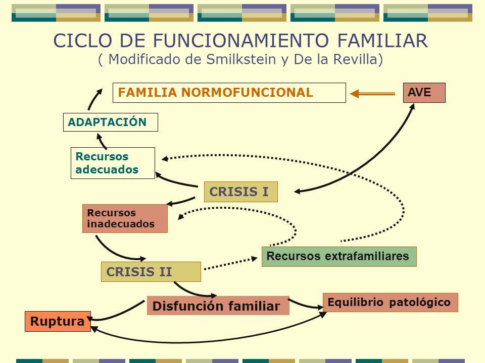 CICLO DE FUNCIONAMIENTO FAMILIAR ( Modificado de Smilkstein y De la Revilla) FAMILIA NORMOFUNCIONAL ADAPTACIÓN AVE Recursos adecuados CRISIS I Recurso