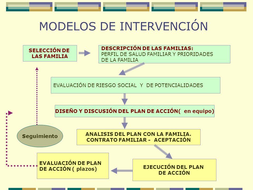 MODELOS DE INTERVENCIÓN SELECCIÓN DE LAS FAMILIA DESCRIPCIÓN DE LAS FAMILIAS: PERFIL DE SALUD FAMILIAR Y PRIORIDADES DE LA FAMILIA EVALUACIÓN DE RIESG