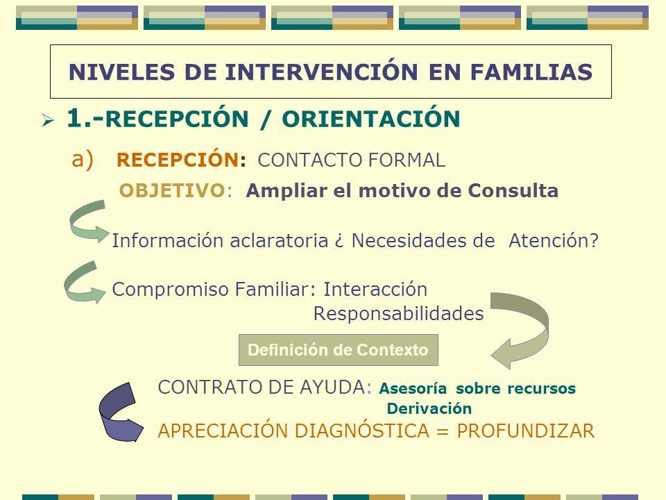 NIVELES DE INTERVENCIÓN EN FAMILIAS 1.- RECEPCIÓN / ORIENTACIÓN a) RECEPCIÓN: CONTACTO FORMAL OBJETIVO: Ampliar el motivo de Consulta Información acla