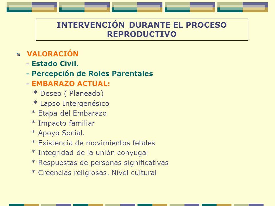 INTERVENCIÓN DURANTE EL PROCESO REPRODUCTIVO VALORACIÓN - Estado Civil. - Percepción de Roles Parentales - EMBARAZO ACTUAL: * Deseo ( Planeado) * Laps