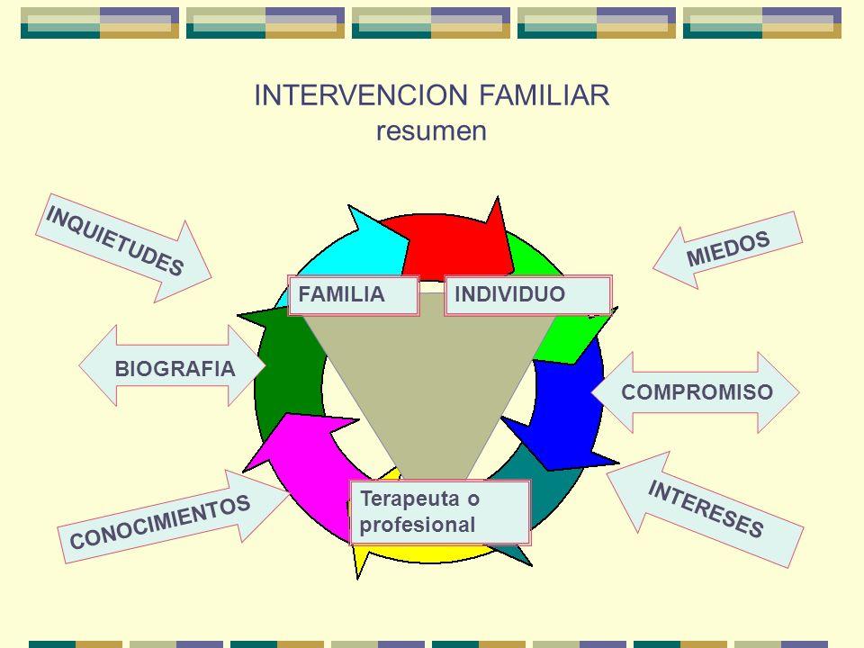 INTERVENCION FAMILIAR resumen FAMILIAINDIVIDUO Terapeuta o profesional INQUIETUDES MIEDOS CONOCIMIENTOS INTERESES BIOGRAFIA COMPROMISO