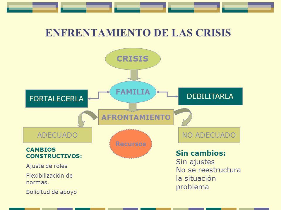 ENFRENTAMIENTO DE LAS CRISIS CRISIS FAMILIA FORTALECERLA DEBILITARLA AFRONTAMIENTO ADECUADONO ADECUADO CAMBIOS CONSTRUCTIVOS: Ajuste de roles Flexibil