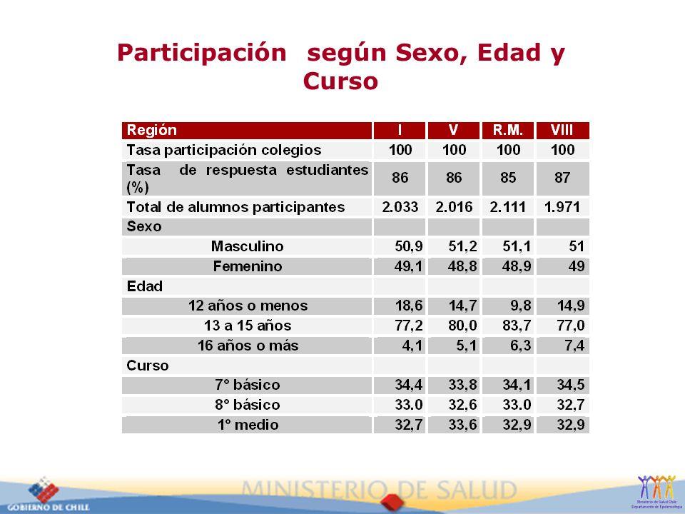 Participación según Sexo, Edad y Curso