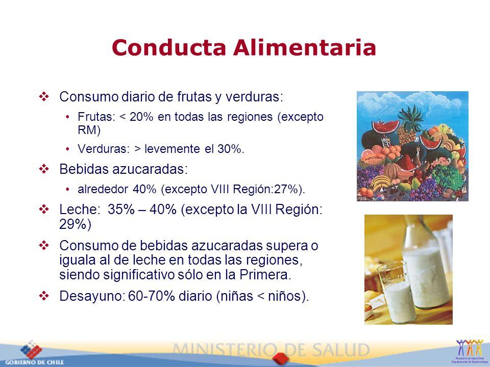 Conducta Alimentaria Consumo diario de frutas y verduras: Frutas: < 20% en todas las regiones (excepto RM) Verduras: > levemente el 30%. Bebidas azuca