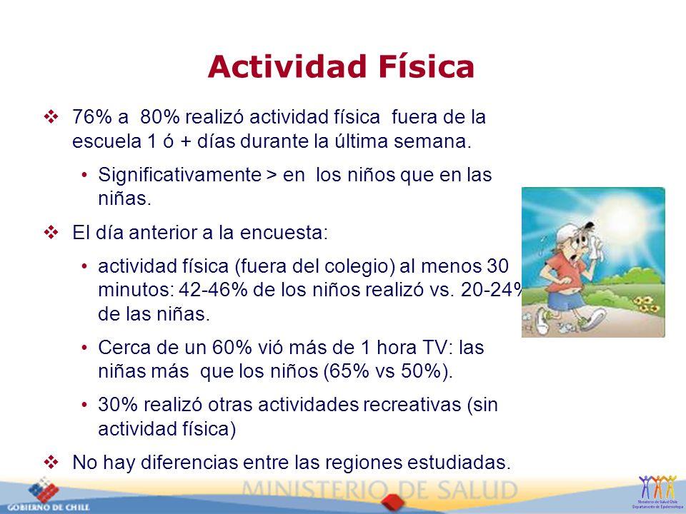Actividad Física 76% a 80% realizó actividad física fuera de la escuela 1 ó + días durante la última semana. Significativamente > en los niños que en