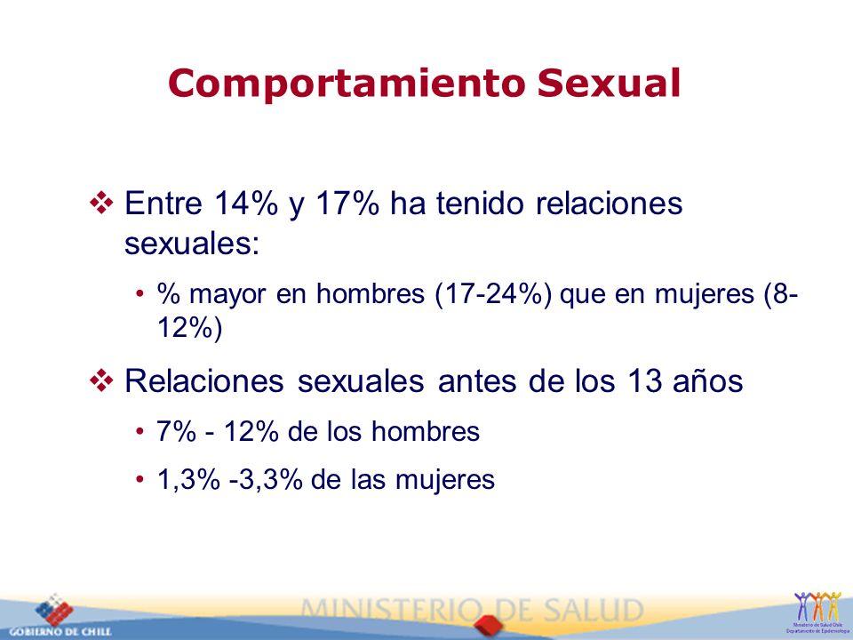 Comportamiento Sexual Entre 14% y 17% ha tenido relaciones sexuales: % mayor en hombres (17-24%) que en mujeres (8- 12%) Relaciones sexuales antes de