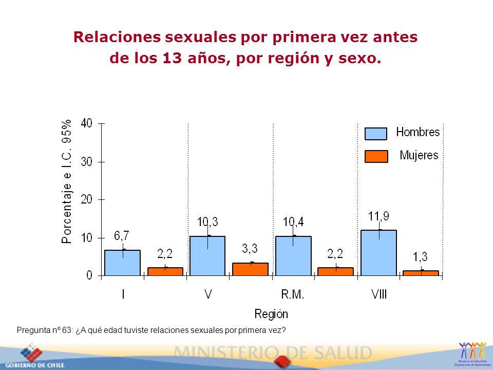 Relaciones sexuales por primera vez antes de los 13 años, por región y sexo. Pregunta nº 63: ¿A qué edad tuviste relaciones sexuales por primera vez?