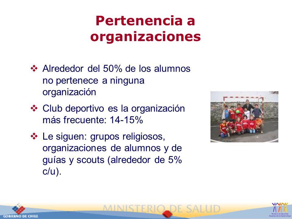Pertenencia a organizaciones Alrededor del 50% de los alumnos no pertenece a ninguna organización Club deportivo es la organización más frecuente: 14-