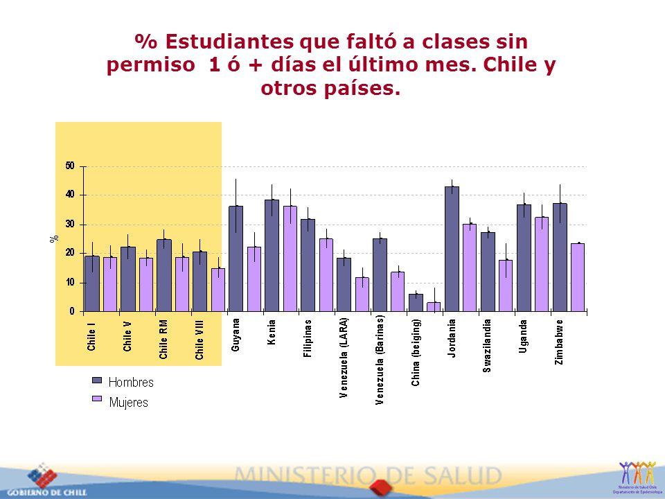 % Estudiantes que faltó a clases sin permiso 1 ó + días el último mes. Chile y otros países.