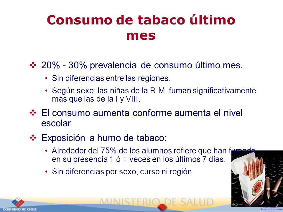 Consumo de tabaco último mes 20% - 30% prevalencia de consumo último mes. Sin diferencias entre las regiones. Según sexo: las niñas de la R.M. fuman s