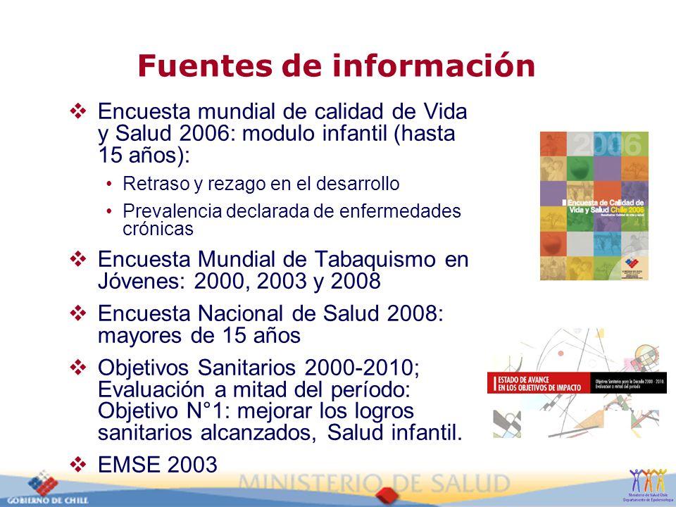Fuentes de información Encuesta mundial de calidad de Vida y Salud 2006: modulo infantil (hasta 15 años): Retraso y rezago en el desarrollo Prevalenci
