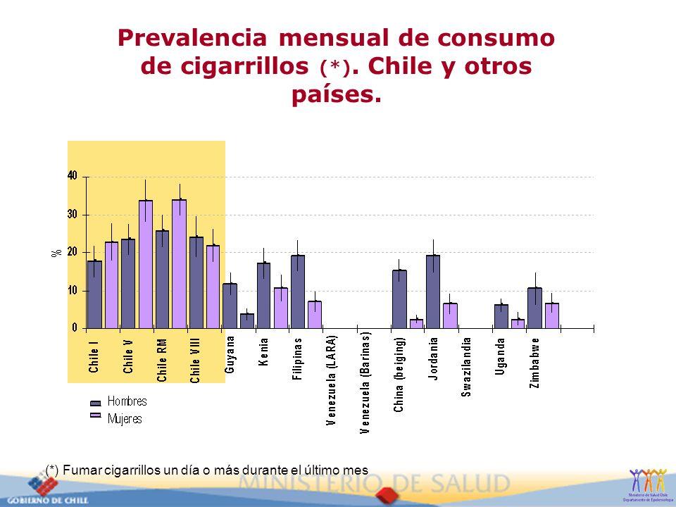 Prevalencia mensual de consumo de cigarrillos (*). Chile y otros países. (*) Fumar cigarrillos un día o más durante el último mes