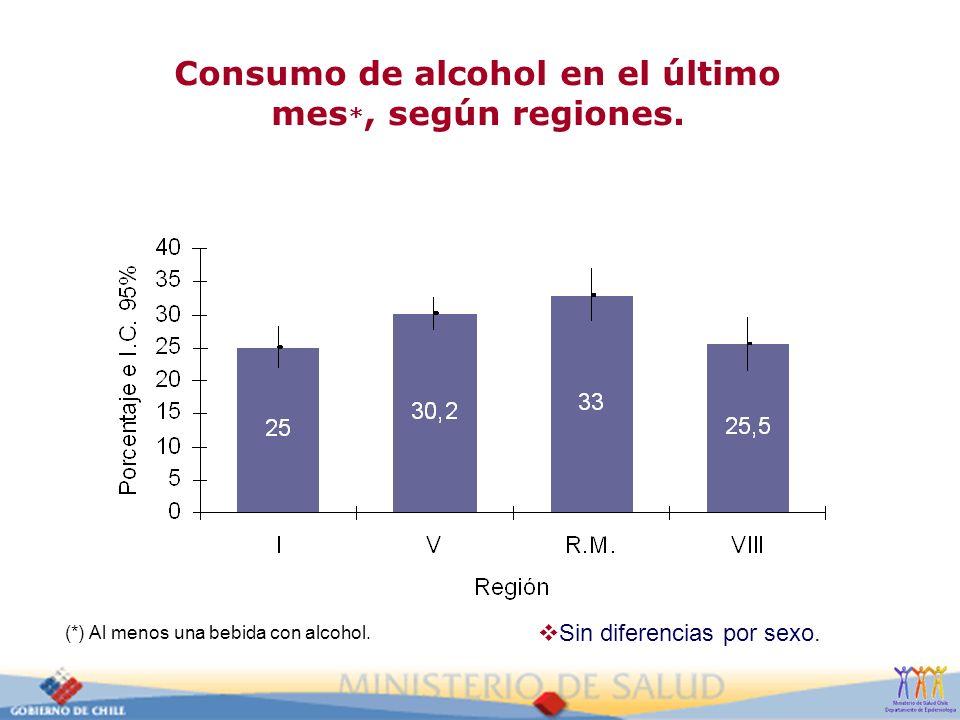 Consumo de alcohol en el último mes *, según regiones. (*) Al menos una bebida con alcohol. Sin diferencias por sexo.
