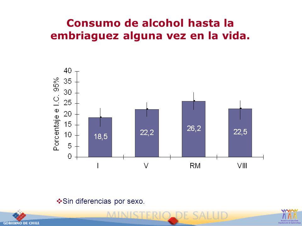 Consumo de alcohol hasta la embriaguez alguna vez en la vida. Sin diferencias por sexo.