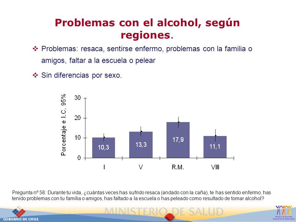 Problemas con el alcohol, según regiones. Problemas: resaca, sentirse enfermo, problemas con la familia o amigos, faltar a la escuela o pelear Sin dif