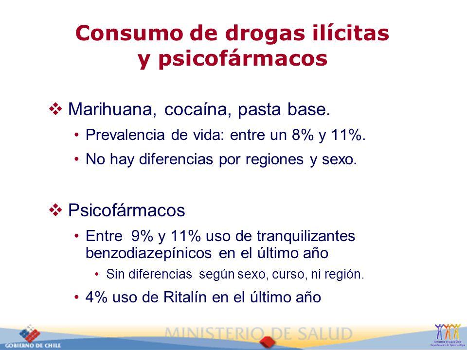 Consumo de drogas ilícitas y psicofármacos Marihuana, cocaína, pasta base. Prevalencia de vida: entre un 8% y 11%. No hay diferencias por regiones y s
