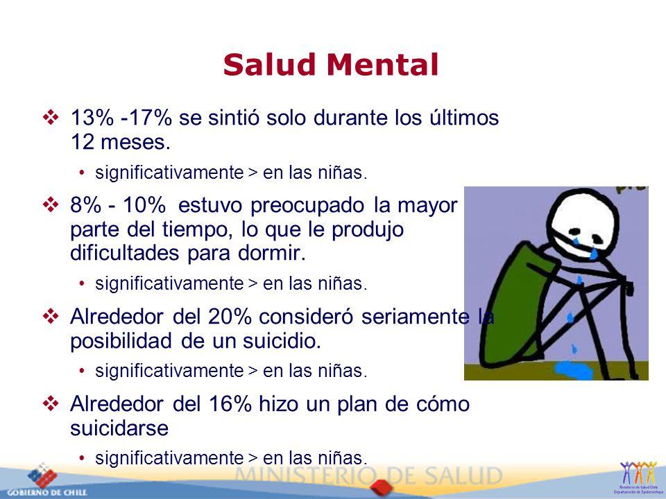 Salud Mental 13% -17% se sintió solo durante los últimos 12 meses. significativamente > en las niñas. 8% - 10% estuvo preocupado la mayor parte del ti