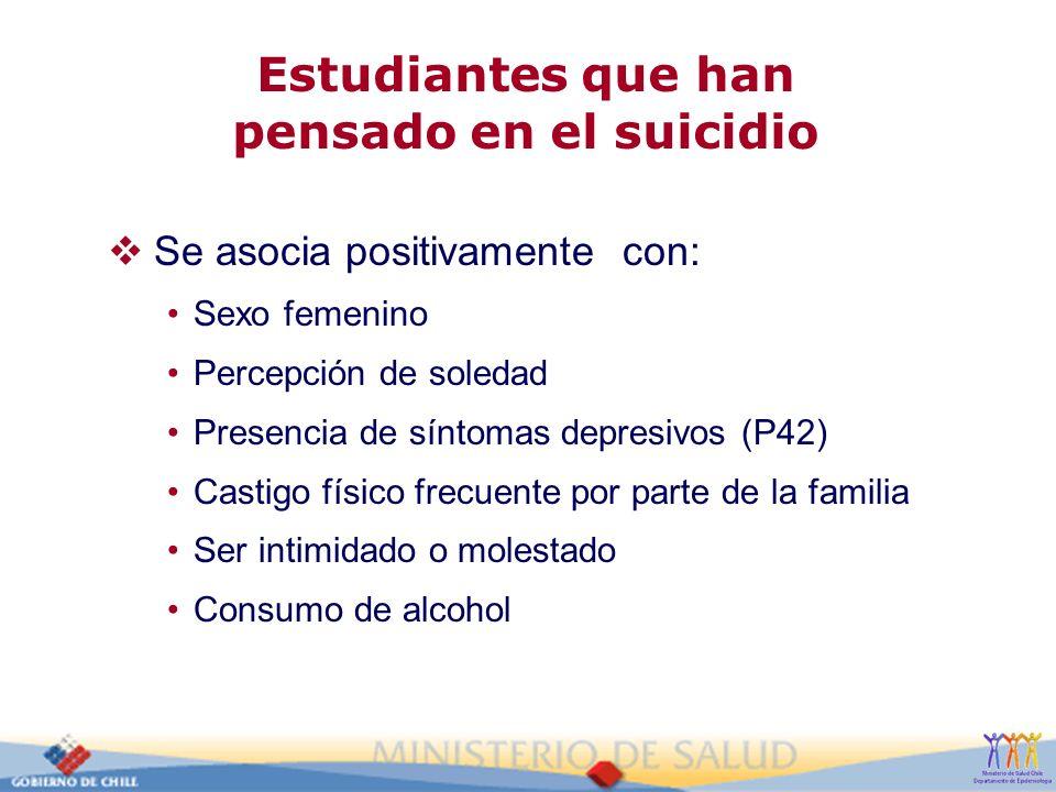 Estudiantes que han pensado en el suicidio Se asocia positivamente con: Sexo femenino Percepción de soledad Presencia de síntomas depresivos (P42) Cas