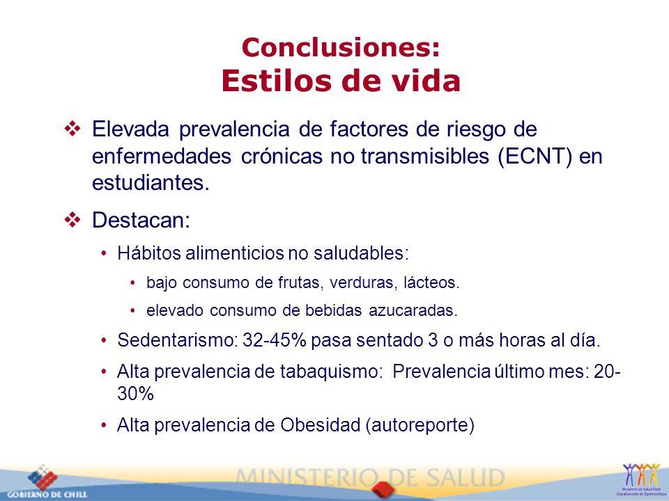 Conclusiones: Estilos de vida Elevada prevalencia de factores de riesgo de enfermedades crónicas no transmisibles (ECNT) en estudiantes. Destacan: Háb