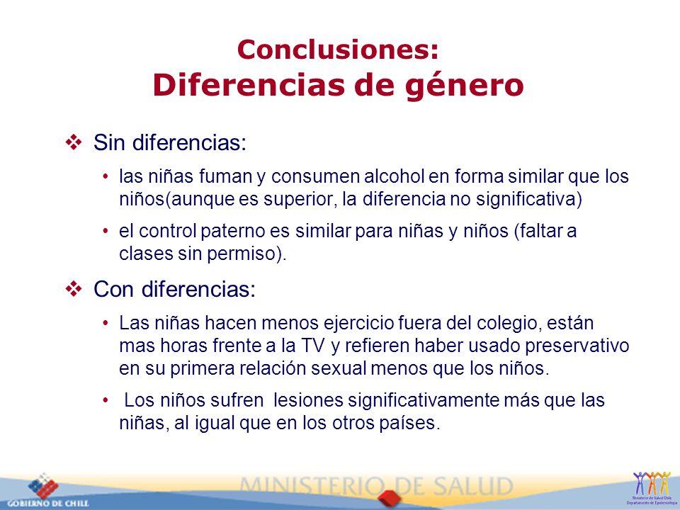 Conclusiones: Diferencias de género Sin diferencias: las niñas fuman y consumen alcohol en forma similar que los niños(aunque es superior, la diferenc