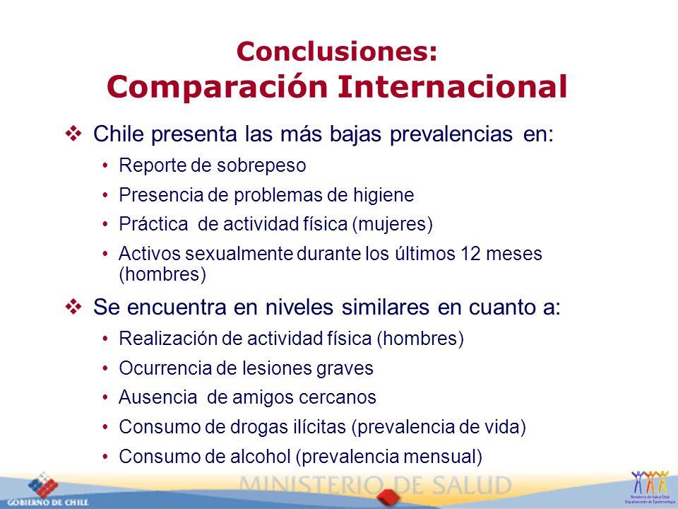 Conclusiones: Comparación Internacional Chile presenta las más bajas prevalencias en: Reporte de sobrepeso Presencia de problemas de higiene Práctica