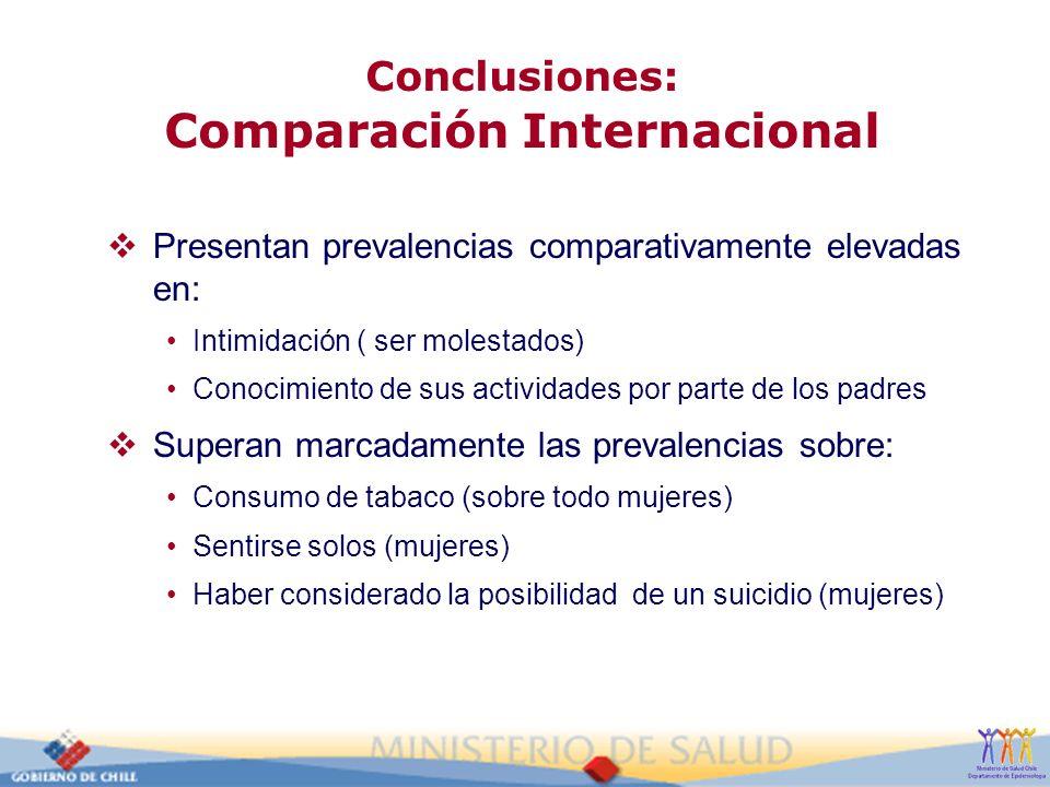 Conclusiones: Comparación Internacional Presentan prevalencias comparativamente elevadas en: Intimidación ( ser molestados) Conocimiento de sus activi