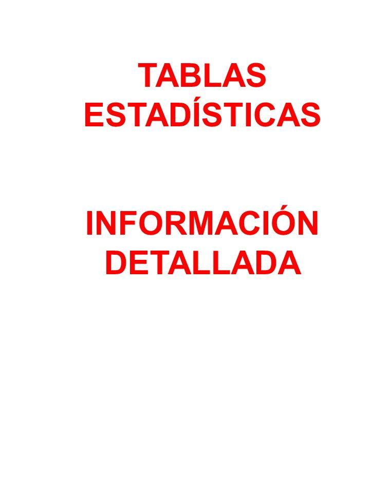 TABLAS ESTADÍSTICAS INFORMACIÓN DETALLADA