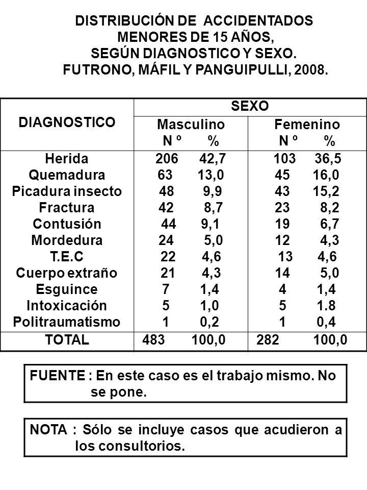 DIAGNOSTICO SEXO Masculino N º % Femenino N º % Herida Quemadura Picadura insecto Fractura Contusión Mordedura T.E.C Cuerpo extraño Esguince Intoxicac