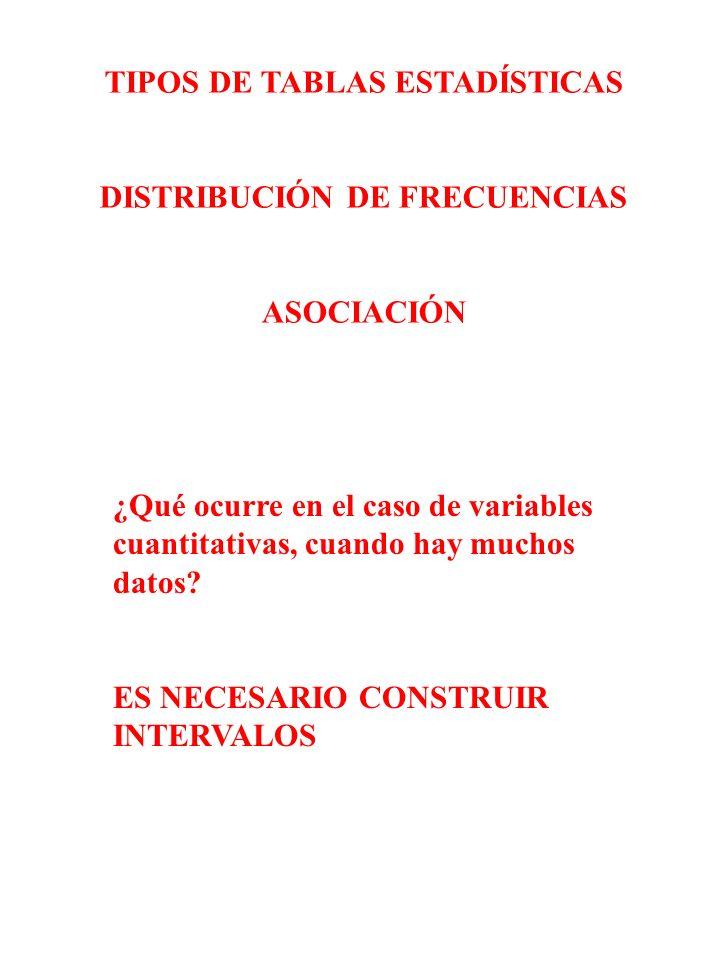 TIPOS DE TABLAS ESTADÍSTICAS DISTRIBUCIÓN DE FRECUENCIAS ASOCIACIÓN ¿Qué ocurre en el caso de variables cuantitativas, cuando hay muchos datos? ES NEC