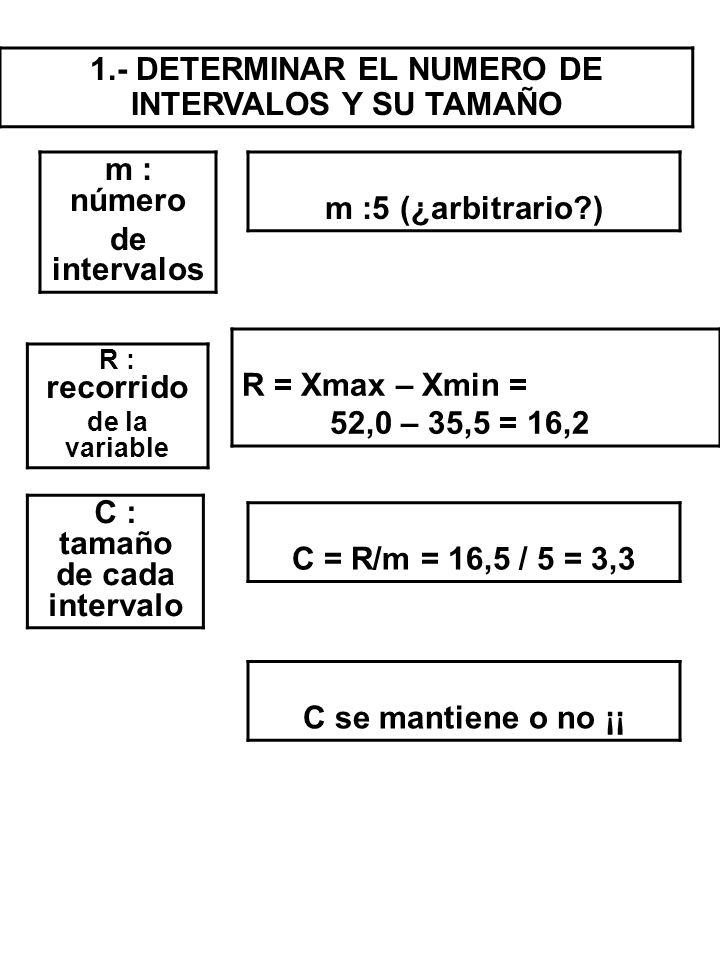 1.- DETERMINAR EL NUMERO DE INTERVALOS Y SU TAMAÑO m : número de intervalos m :5 (¿arbitrario?) R : recorrido de la variable R = Xmax – Xmin = 52,0 –