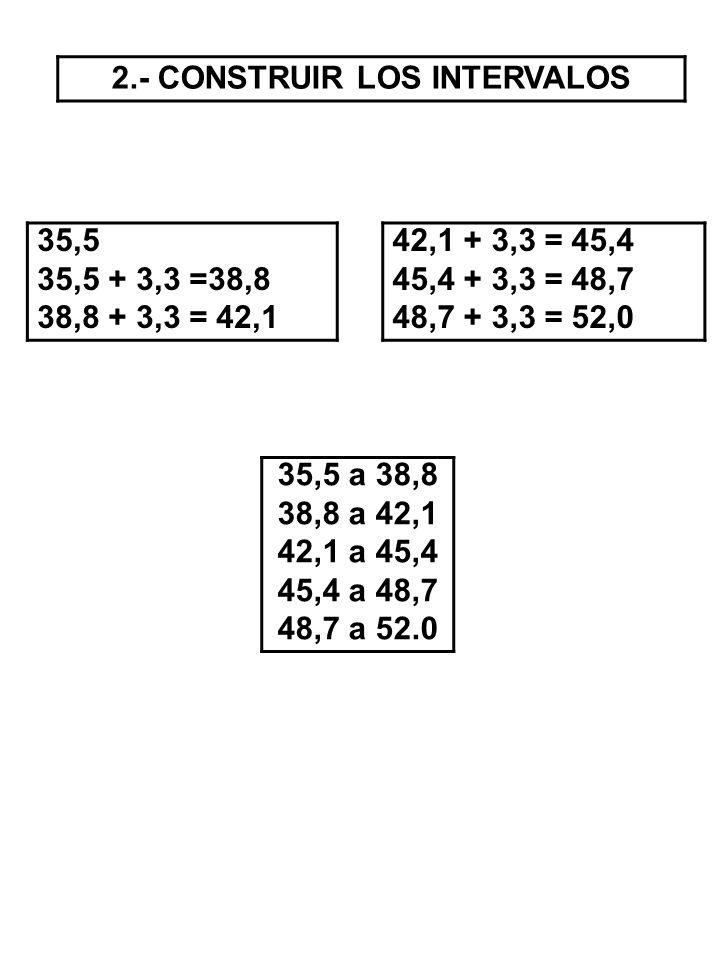 2.- CONSTRUIR LOS INTERVALOS 35,5 35,5 + 3,3 =38,8 38,8 + 3,3 = 42,1 42,1 + 3,3 = 45,4 45,4 + 3,3 = 48,7 48,7 + 3,3 = 52,0 35,5 a 38,8 38,8 a 42,1 42,