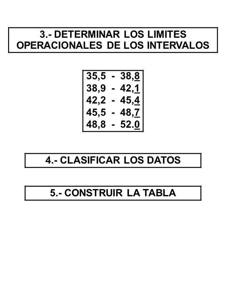 3.- DETERMINAR LOS LIMITES OPERACIONALES DE LOS INTERVALOS 35,5 - 38,8 38,9 - 42,1 42,2 - 45,4 45,5 - 48,7 48,8 - 52.0 4.- CLASIFICAR LOS DATOS 5.- CO