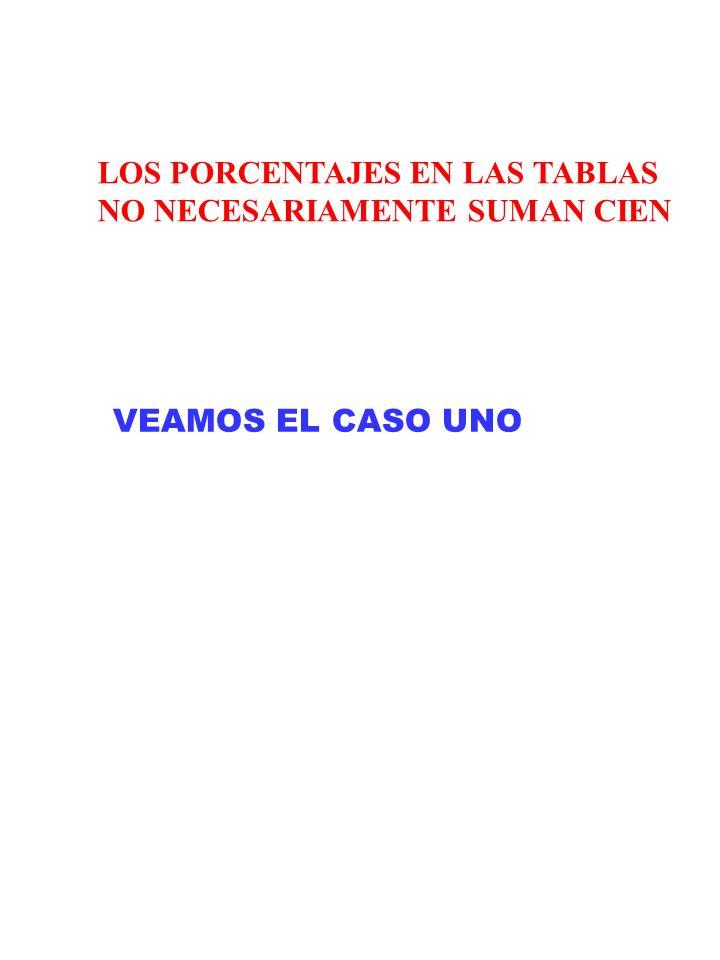 LOS PORCENTAJES EN LAS TABLAS NO NECESARIAMENTE SUMAN CIEN VEAMOS EL CASO UNO