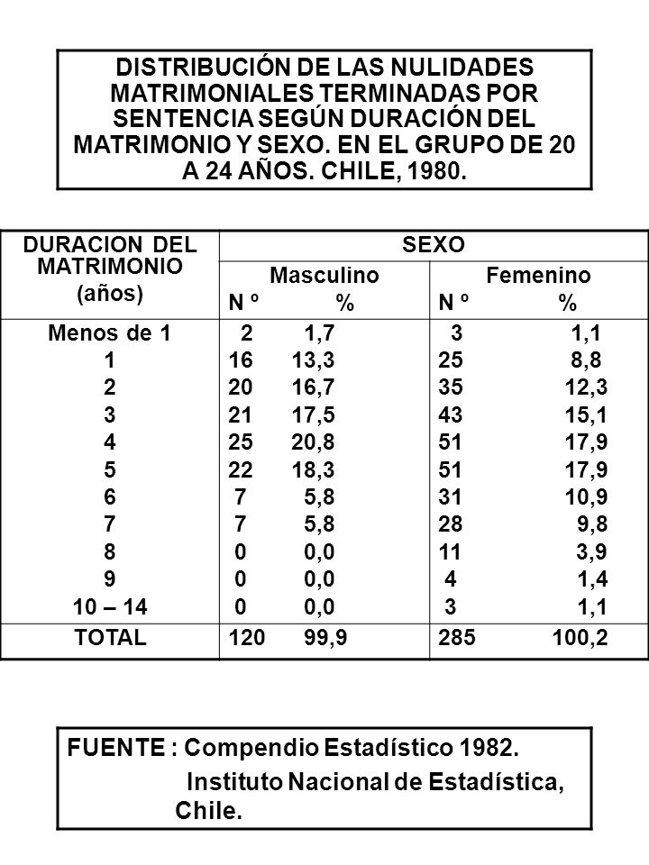 DURACION DEL MATRIMONIO (años) SEXO Masculino N º % Femenino N º % Menos de 1 1 2 3 4 5 6 7 8 9 10 – 14 2 1,7 16 13,3 20 16,7 21 17,5 25 20,8 22 18,3