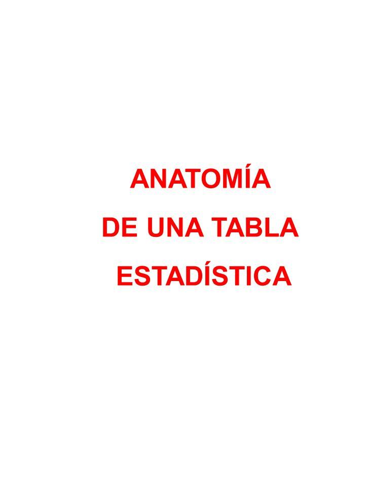 ANATOMÍA DE UNA TABLA ESTADÍSTICA