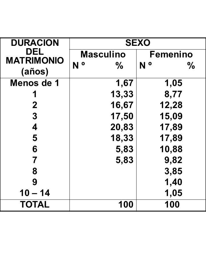 DURACION DEL MATRIMONIO (años) SEXO Masculino N º % Femenino N º % Menos de 1 1 2 3 4 5 6 7 8 9 10 – 14 1,67 13,33 16,67 17,50 20,83 18,33 5,83 1,05 8