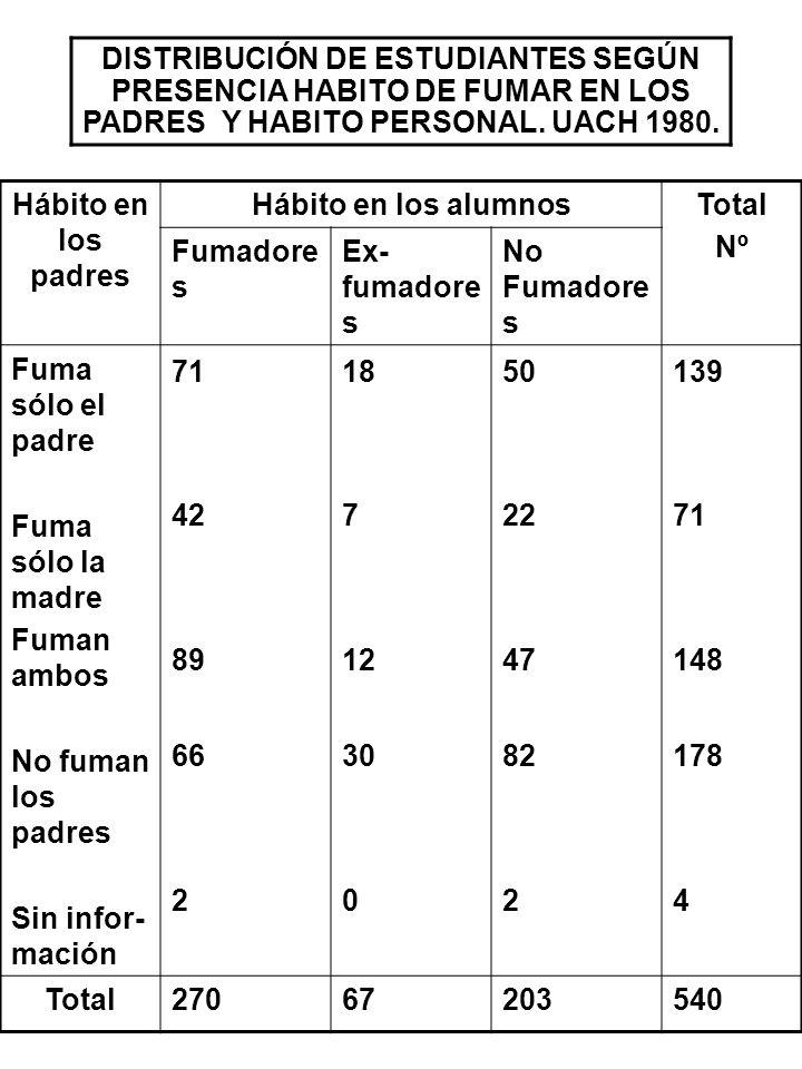 DISTRIBUCIÓN DE ESTUDIANTES SEGÚN PRESENCIA HABITO DE FUMAR EN LOS PADRES Y HABITO PERSONAL. UACH 1980. Hábito en los padres Hábito en los alumnosTota