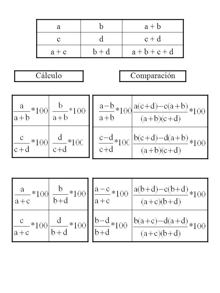 aba + b cdc + d a + cb + da + b + c + d ComparaciónCálculo