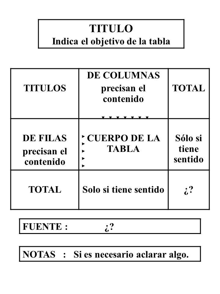 TITULO Indica el objetivo de la tabla TITULOS DE COLUMNAS precisan el contenido TOTAL DE FILAS precisan el contenido CUERPO DE LA TABLA Sólo si tiene
