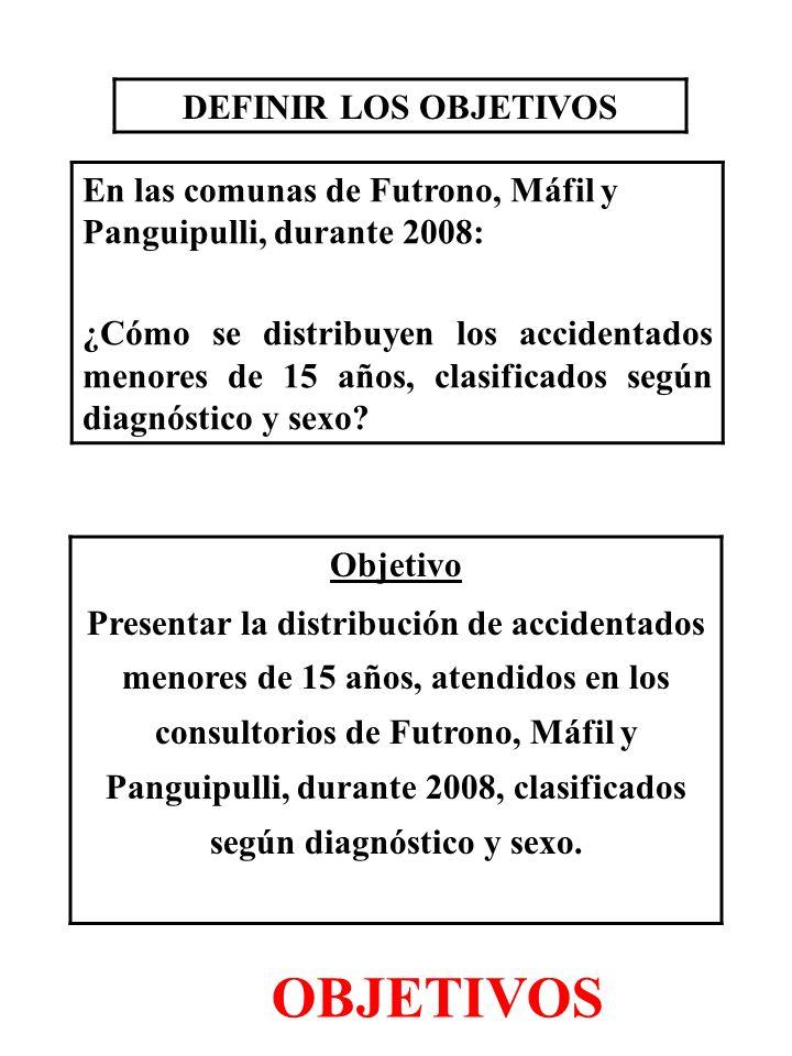 DEFINIR LOS OBJETIVOS En las comunas de Futrono, Máfil y Panguipulli, durante 2008: ¿Cómo se distribuyen los accidentados menores de 15 años, clasific