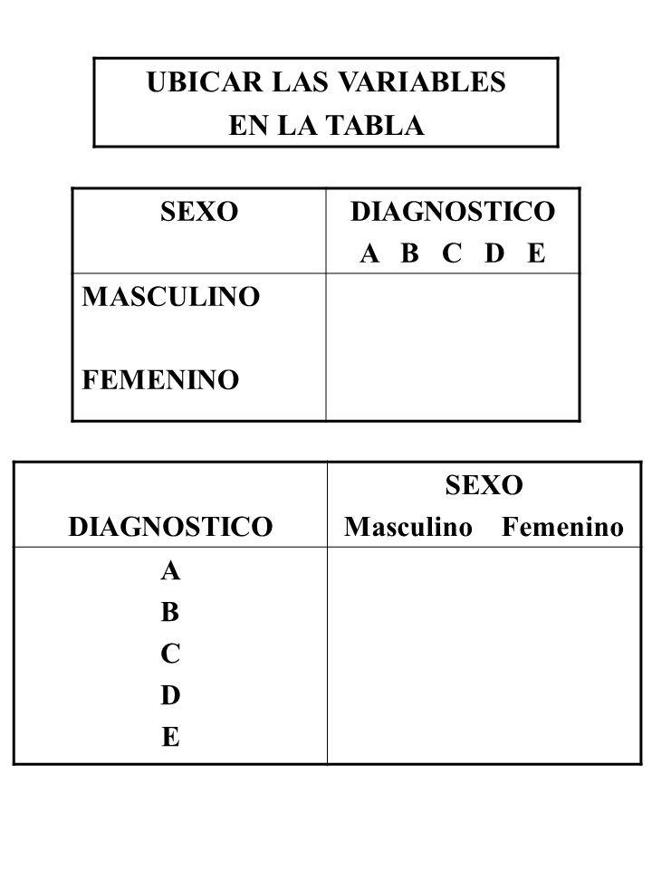 UBICAR LAS VARIABLES EN LA TABLA SEXODIAGNOSTICO A B C D E MASCULINO FEMENINO DIAGNOSTICO SEXO Masculino Femenino ABCDEABCDE