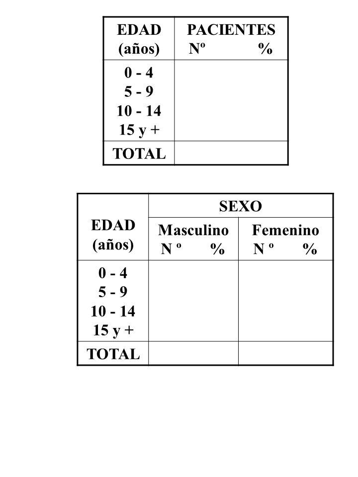 EDAD (años) PACIENTES Nº % 0 - 4 5 - 9 10 - 14 15 y + TOTAL EDAD (años) SEXO Masculino N º % Femenino N º % 0 - 4 5 - 9 10 - 14 15 y + TOTAL