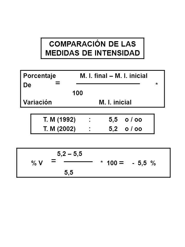 COMPARACIÓN DE LAS MEDIDAS DE INTENSIDAD Porcentaje M. I. final – M. I. inicial De * 100 Variación M. I. inicial T. M (1992) : 5,5 o / oo T. M (2002)
