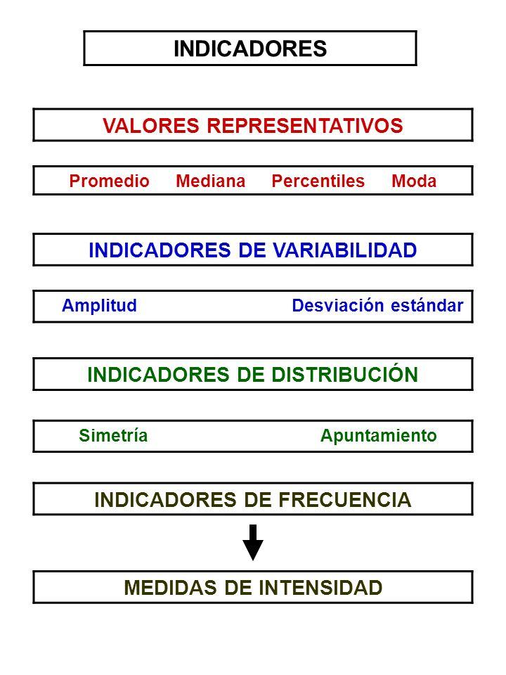 VALORES REPRESENTATIVOS Promedio Mediana Percentiles Moda INDICADORES DE VARIABILIDAD INDICADORES Amplitud Desviación estándar INDICADORES DE DISTRIBU