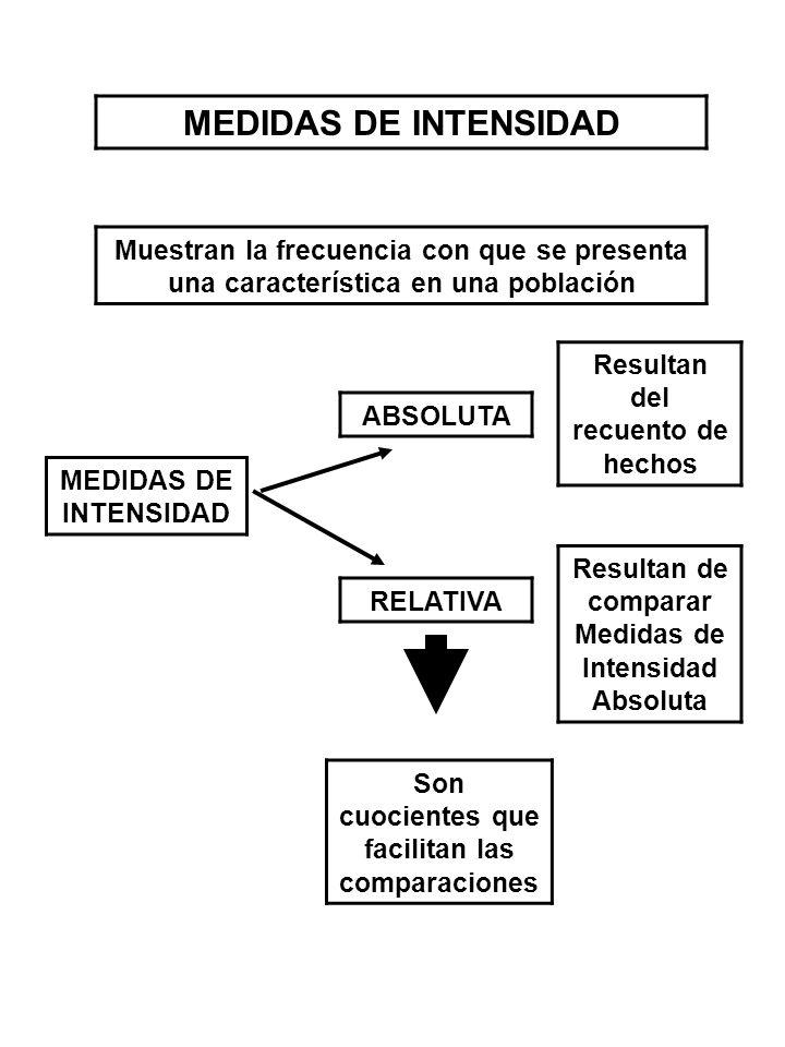 RELATIVA ABSOLUTA Resultan del recuento de hechos Resultan de comparar Medidas de Intensidad Absoluta Son cuocientes que facilitan las comparaciones M