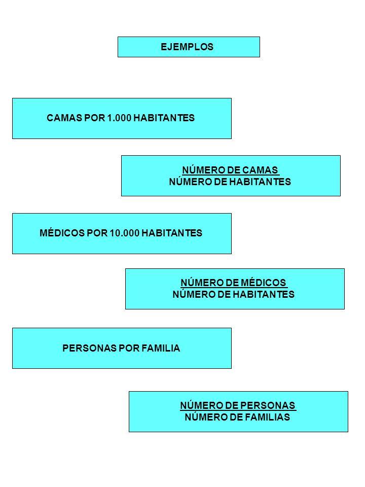 EJEMPLOS CAMAS POR 1.000 HABITANTES MÉDICOS POR 10.000 HABITANTES PERSONAS POR FAMILIA NÚMERO DE CAMAS NÚMERO DE HABITANTES NÚMERO DE MÉDICOS NÚMERO D